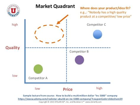 Marketing strategy & postioning quadrant - Rockstar U