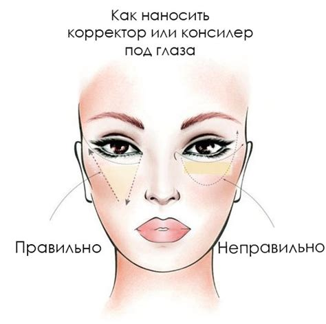 Как наносить консилер на лицо и под глаза какой кистью формы и консистенции