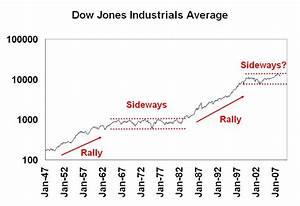 Dow Jones Chart 2008 To Present A Sideways Market For The Next Decade Seeking Alpha