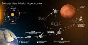 UAE's March to Mars