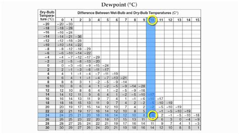 reference table page 12 relative humidity and dew point