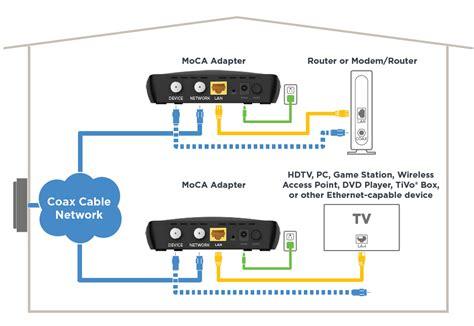 connect  tv  ethernet  moca adapter