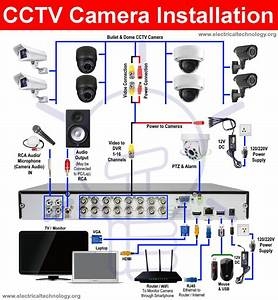 How To Install A Cctv Camera  Cctv Camera Installation