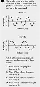 NSHS Intro Physics Standards and Curriculum: Waves