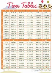 Times Tables - Free Printable