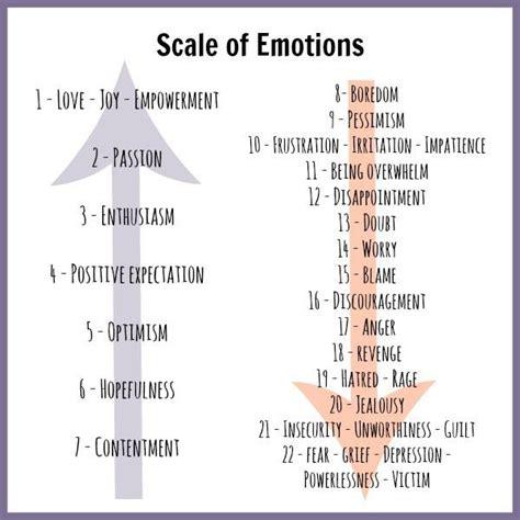 range of human emotions list of emotions human emotion chart brown hairs