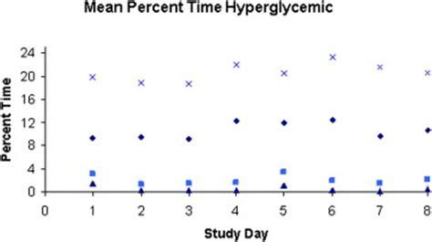 hyperglycemia infants  symptoms treatment