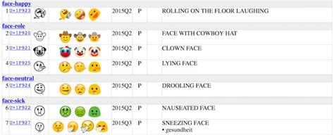 unicode 9 emoji new emoji list has all the essentials clowns selfies