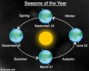 Seasons  Lesson 0301