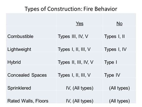 Type V Building Construction
