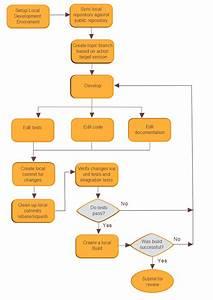 Osee  Software Development Process