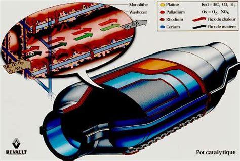prv concept afficher le sujet m 233 canique d 233 catalysation en mode d origine z7u700