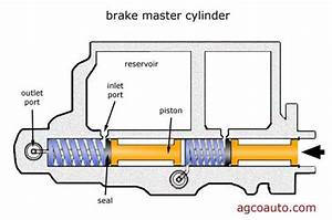 What Are The Various Parts Of A Master Cylinder In A Brake