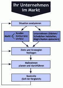 Mindestumsatz Berechnen : marketingkonzept ~ Themetempest.com Abrechnung