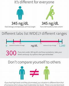 Male Testosterone Levels