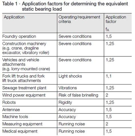 Slew Factor by Slewing Ring Bearing Calculation Xzwd