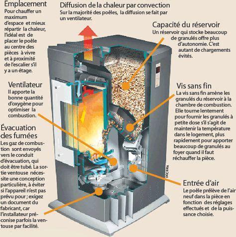 comment installer un extracteur dans une chambre de culture comment fonctionne un poêle à granulés