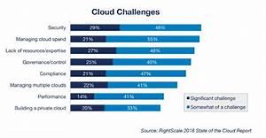 Cloud Computing Risks, Challenges & Problems Businesses ...