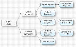 Functional Decomposition Diagram Visio