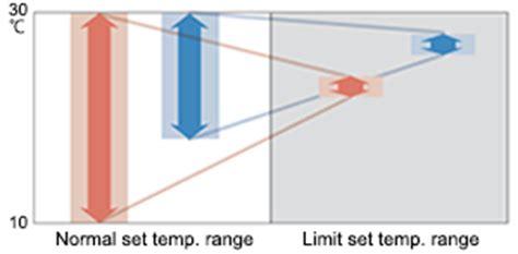 human comfort temperature range split systems technology fujitsu general