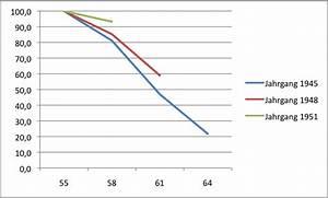 Rente Mit 55 Berechnen : rente mit 70 3 statistiker ~ Themetempest.com Abrechnung