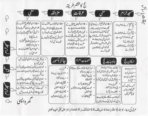 Simple Method Of Hajj  Best Right Way