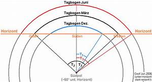 Sonnenstand Berechnen : tagbogen wikipedia ~ Themetempest.com Abrechnung