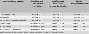 2016 Tax Deduction Chart Individual 401k Vs Sep Ira David Waldrop Cfp