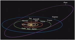 Planets Orbits Diagram