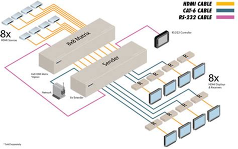 ext hdmi1 3 cat6 8x gefen 8x cat6 extender for hdmi