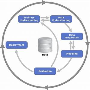 Cross-industry Standard Process For Data Mining