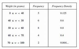 Mathematics SKE Text - UNIT E2 Section 5 : Histograms with ...