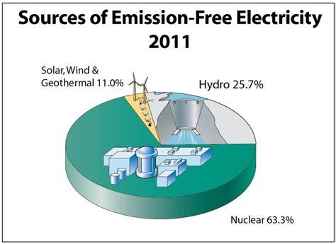 Pie Chart Of Alternative Energy