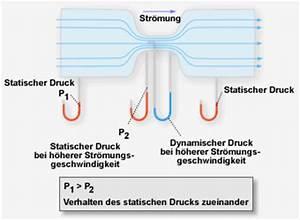 Strömungsgeschwindigkeit Druck Berechnen : grundlagen die ausbildung zum hubschrauberf hrer der nva ich hab 39 s erlebt ~ Themetempest.com Abrechnung