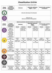Crit Air 1 Ou 2 : classification de la pollution suivant les vignettes crit air du code de la route 2016 ~ Medecine-chirurgie-esthetiques.com Avis de Voitures