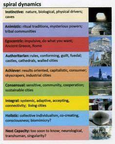 Enlightenment Ideas Flow Chart Renaissance Enlightenment
