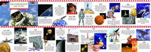 Space Exploration Timeline | Know-It-All