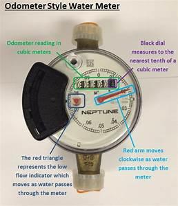 Water Meters