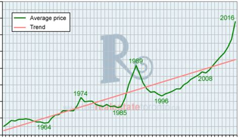 A History Of Toronto Real Estate Peaks And Crashes In Charts