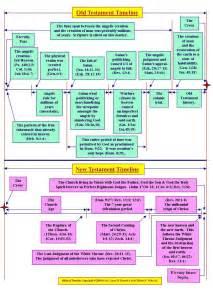 Bible Apostle Paul Timeline