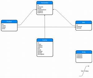 How To Draw Nosql Data Model Diagram