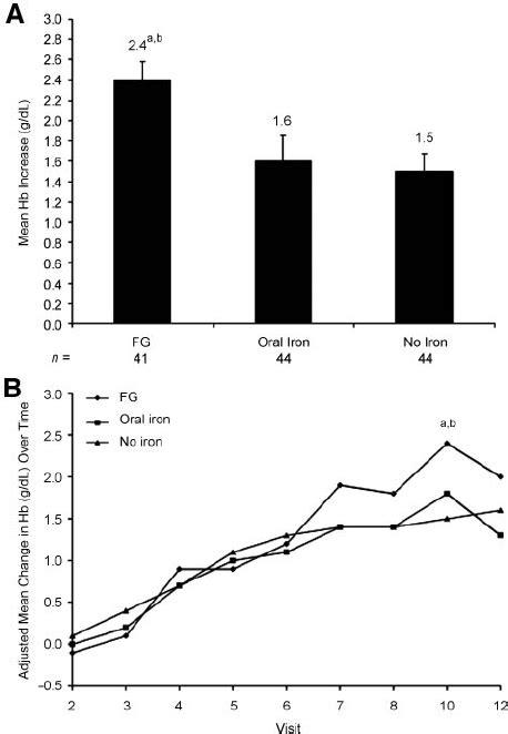 Hemoglobin response. (A): Mean Ϯ standard error increase