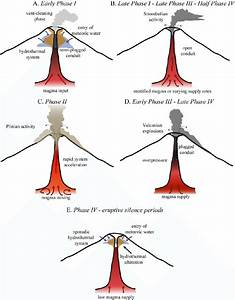 Cartoons Of The Different Eruption Mechanisms Operating In