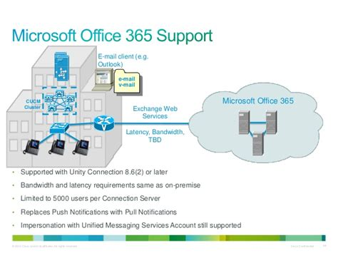 Office 365 Outlook Bandwidth Requirements by Cisco X Factor 9 X Updates More