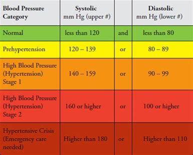 helping a client with hypertension lmt success