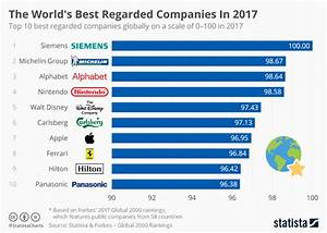 Chart: The World's Best Regarded Companies In 2017 | Statista