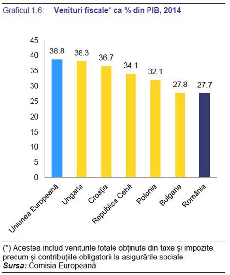 Raportul de țară al CE critică din nou România