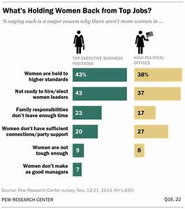 Women and Leadership | Pew Research Center