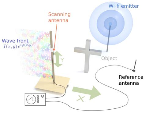 scientists found a way to photograph through walls using wi fi