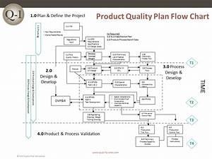 Apqp  U2013 Pqp Flow Chart  U2013 Quality